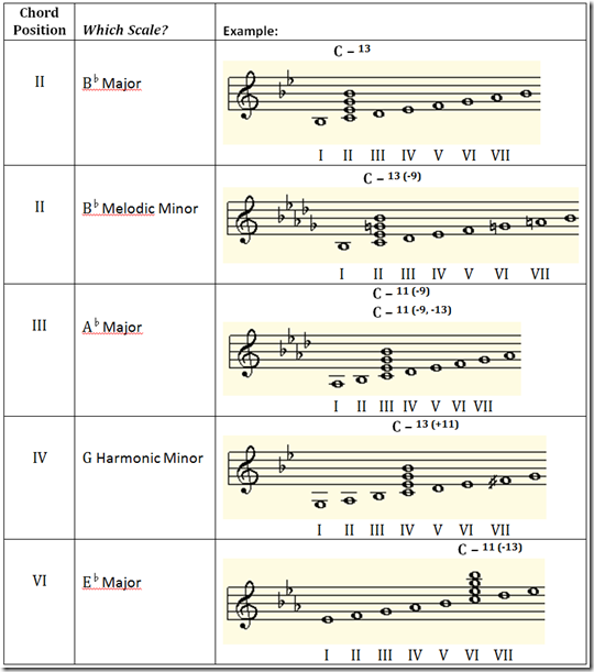 minor-chords